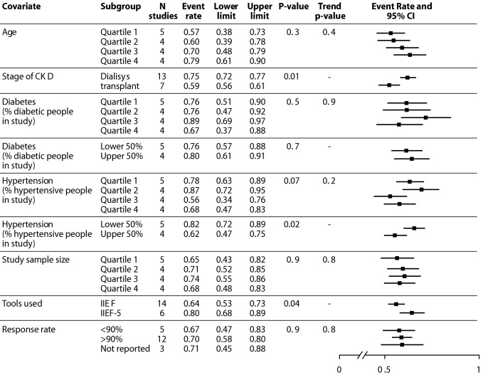 an analysis of the degree of sexual dysfunction Sexual function was very frequently and severely affected in patients with fm and this impairment appeared to be particularly associated with the degree of depression the recognition of this dysfunction and its inclusion for the multidisciplanary management of fm may contribute to improve quality of life of these patients.